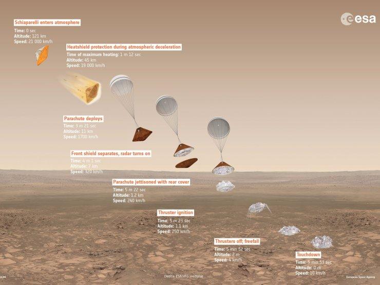 exomars-2016-schiaparelli-descent-sequence-timeline-esa.jpg